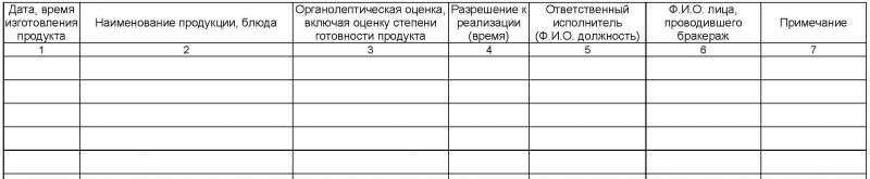 Схема органолептической оценки
